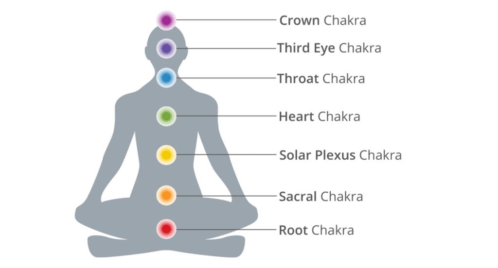 7 chakras header